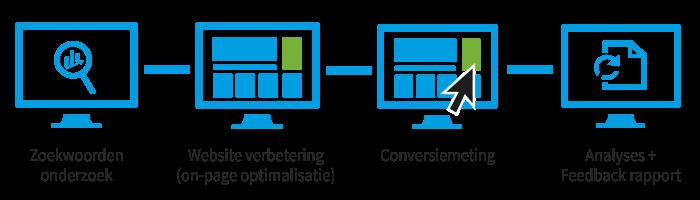 zoekmachine-optimalisatie-SEO-werkwijze-steenstramedia